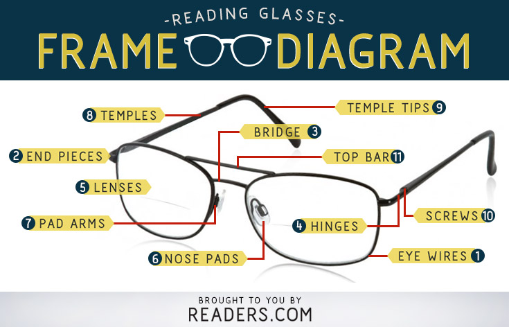 Eyeglass Frame Parts Diagram : Parts of Eyeglasses Diagram Readers.com