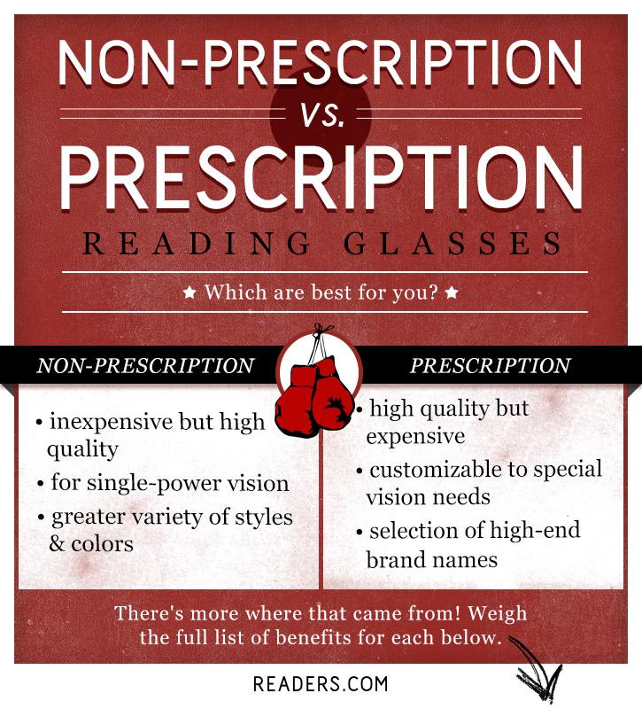 Non-Prescription vs. Prescription Reading Glasses. Which is better for you? Find out!