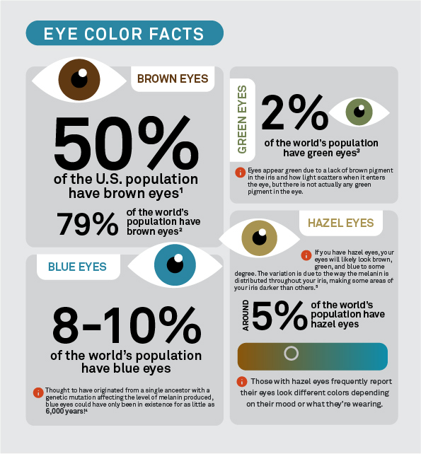 Statistics about each eye color