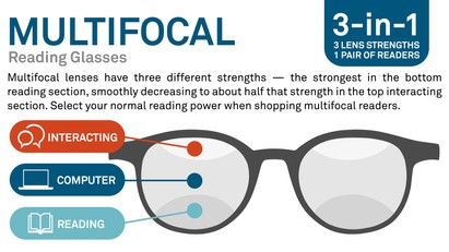 Product #1 wearing The Rowling Multifocal Reader